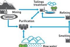 معدنکاری و اثرات مخرب