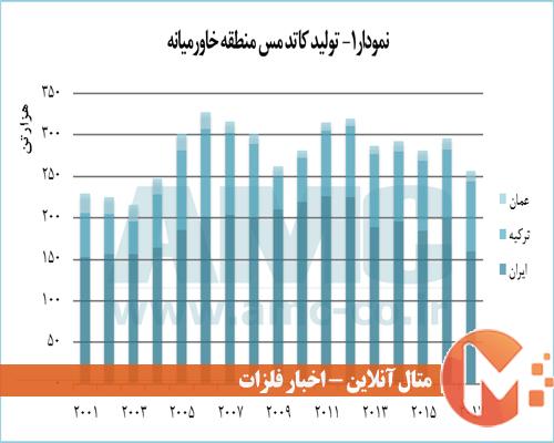 تولید کاتد مس خاورمیانه