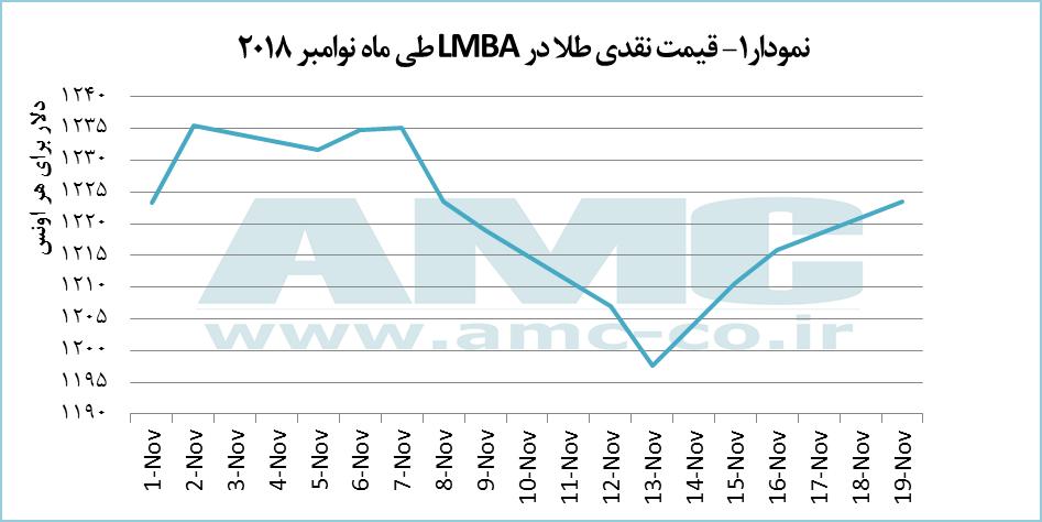 قیمت نقدی طلا در LMBA