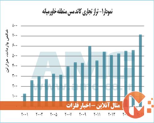 تراز بازار تجارت کاتد مس خاورمیانه