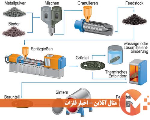 روش قالبگیری تزریق فلزی